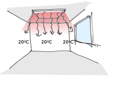 Verduurzamen; gasloos verwarmen